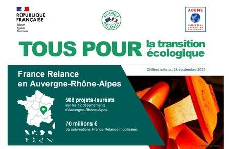 En chiffres : bilan à 1 an du soutien ADEME France Relance en Auvergne-Rhône-Alpes