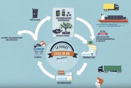 Une activité performante et durable grâce à l'ACV – Guide à l'usage des entrepreneurs