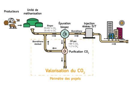 Appel à projets : valorisation du CO2 biogénique issu de la méthanisation en Auvergne-Rhône-Alpes
