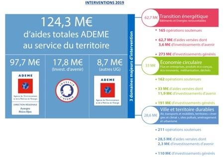 Bilan d'activité 2019 et perspectives 2020 de l'ADEME en Auvergne-Rhône-Alpes