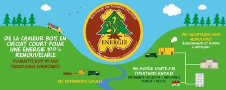BETA énergie, une offre de chaleur bois en circuit court accessible aux territoires ruraux